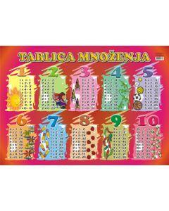 Plakat TABLICA MNOŽENJA B2